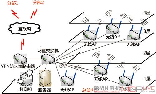 中型企业的网络拓扑结构图